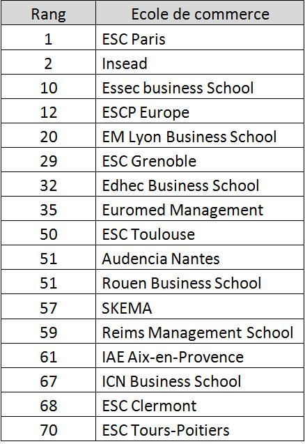 classement Financial Times ESC française 2011