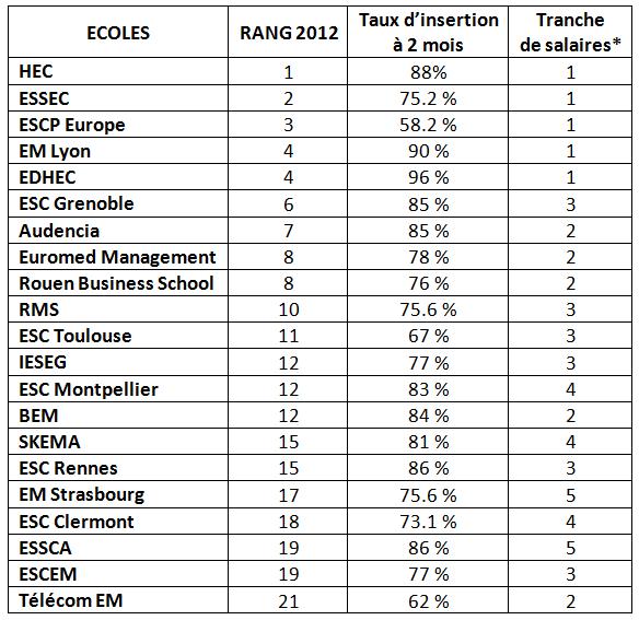 Classement Grandes ecole de commerce Le Point 2012