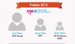 classement Ecole de commerce facebook 2012